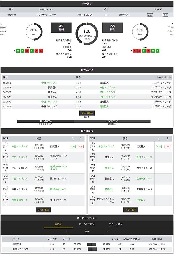 Dafabet プロ野球詳細データ