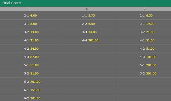 bet365_finalscore